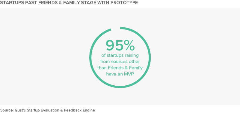 Startups Past Friends & Family Stage with Prototype